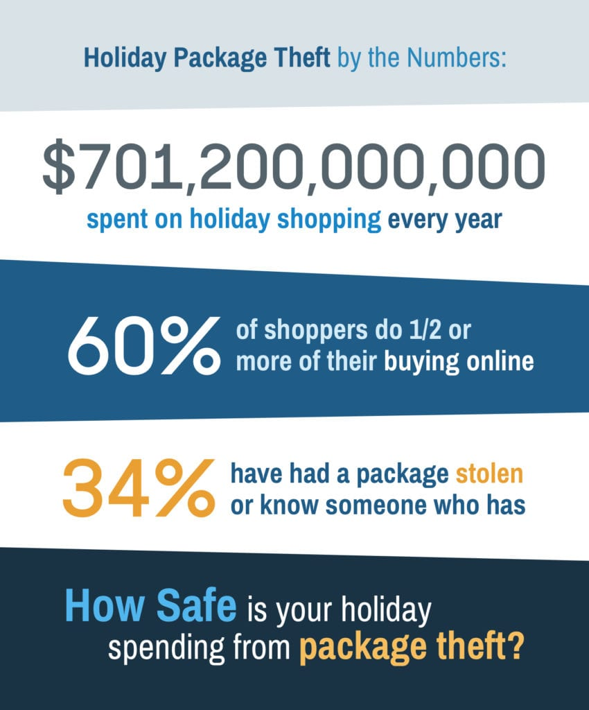 Package theft by the numbers